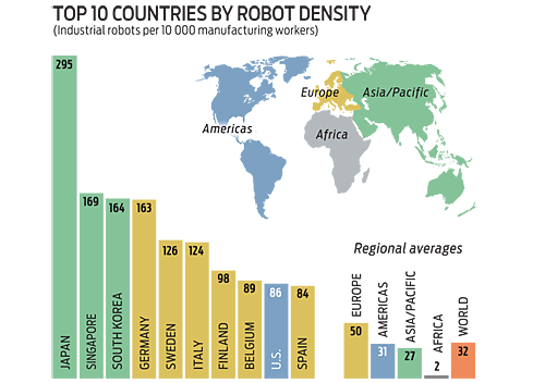 robotdensity